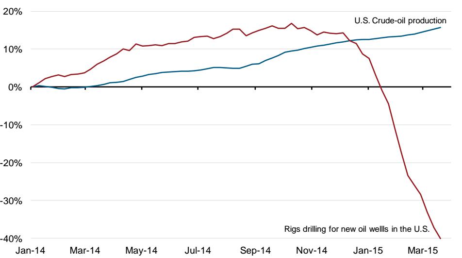 Oil%2Brig%2B%26%2Bproduction