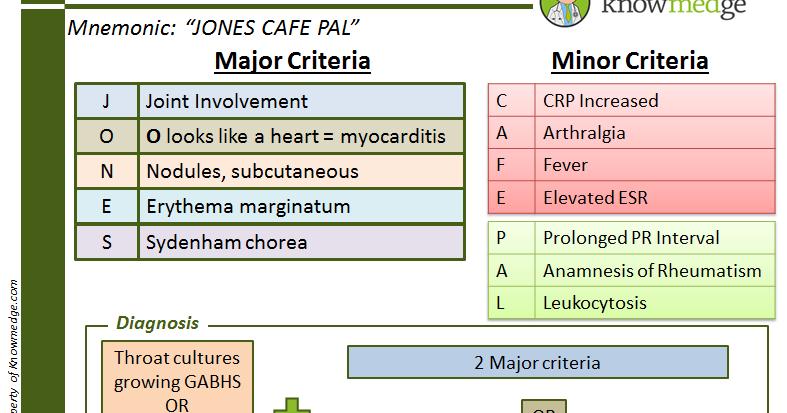 Kawasaki Disease Minor Criteria