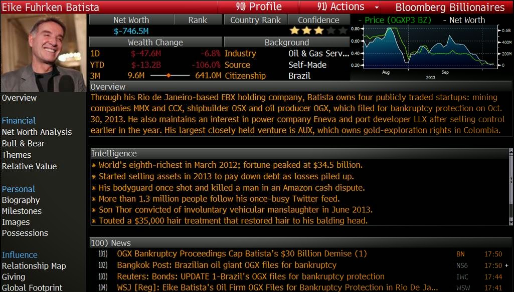 Eike Batista na Bloomberg