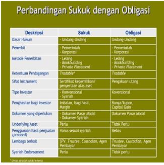 makalah hutang obligasi Oleh karena itu dalam terdapat beberapa produk syariah dalam kegiatan investasi ini, seperti saham syariah dan obligasi syariah atau sering disebut dengan sukuk.