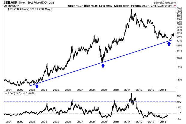 Precious Metals Moving Closer to Bottom