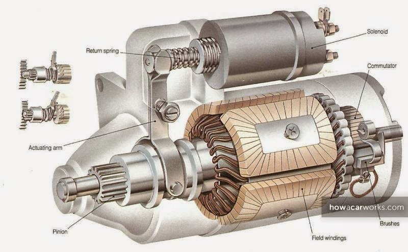 What happens in the background for How a starter motor works