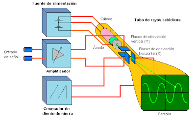 osciloscopio