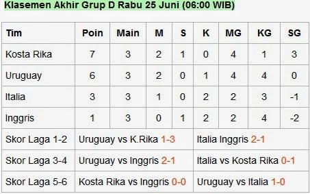Hasil Group D & C Uruguay Bersua Dengan Kolombia