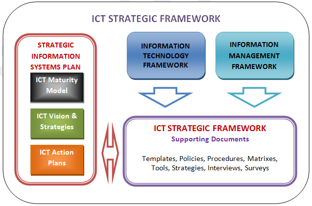 What is ICT Strategic Framework, how does it work and what is the ...