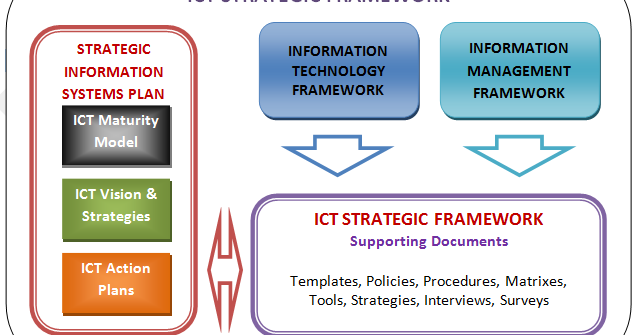 ict strategy This is an exciting time for information communication technology (ict) in public sector organisations when deployed in the right way, technology is a great enabler in the drive to provide more effective services to the public and meet their needs in the most efficient way possible.