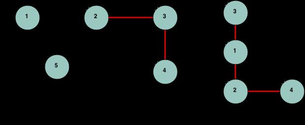 bridges in graph