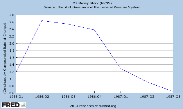 Is Slowing Money Supply Signalling Another Stock Market Crash?