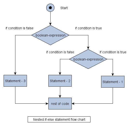 Java control statements if else and switch statements learn java lets analyze about syntax and flowchart nested if else syntax is very much generally if you look at the flowchart you will find that there are two if else ccuart