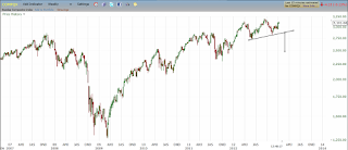 Nasdaq Possibly Forming a Head and Shoulders Top Pattern