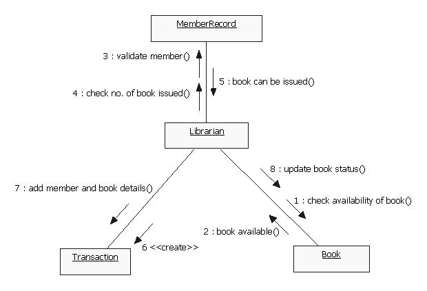 Uml diagrams library management system programs and notes for mca collaboration ccuart
