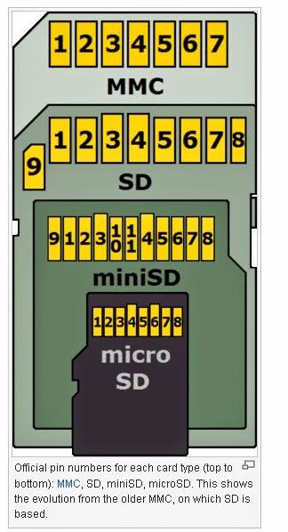 ESP8266 and SD Cards - Everything ESP8266