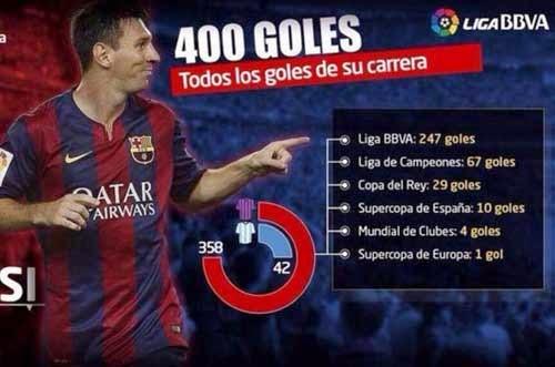 """Ronaldo - Messi: """"Đại bác"""" đấu thần công"""