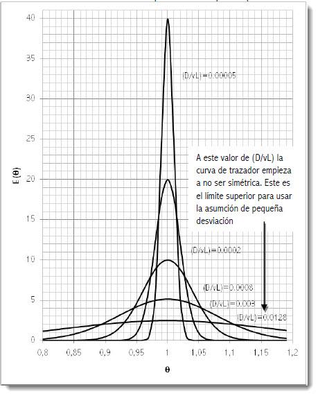 Modelo de dispersión axial