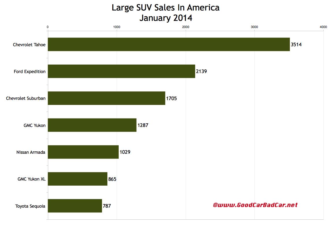 USA large SUV sales chart January 2014