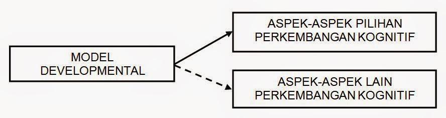 Model Developmental (Developmentl Model)