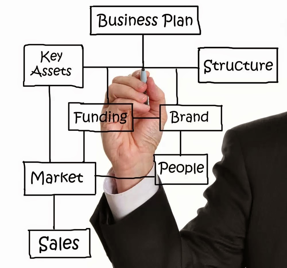 Business Plan - Step-by-Step Planning guidance in hindi