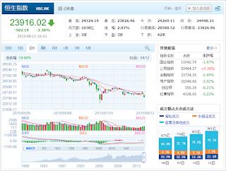 中国株コバンザメ投資 香港ハンセン指数20150812