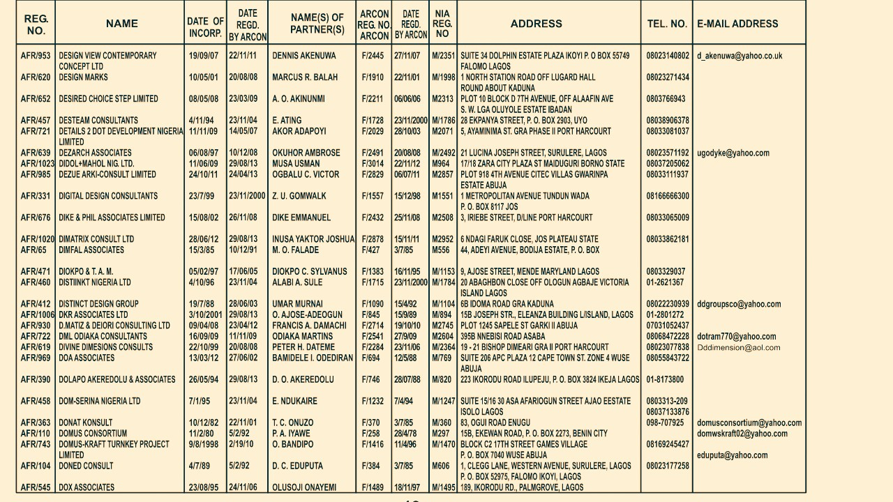 873 a z list of approved architects in nigeria lagos for List of architects