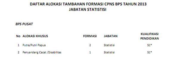 Formasi CPNS 2013 Badan Pusat Statistik (BPS)