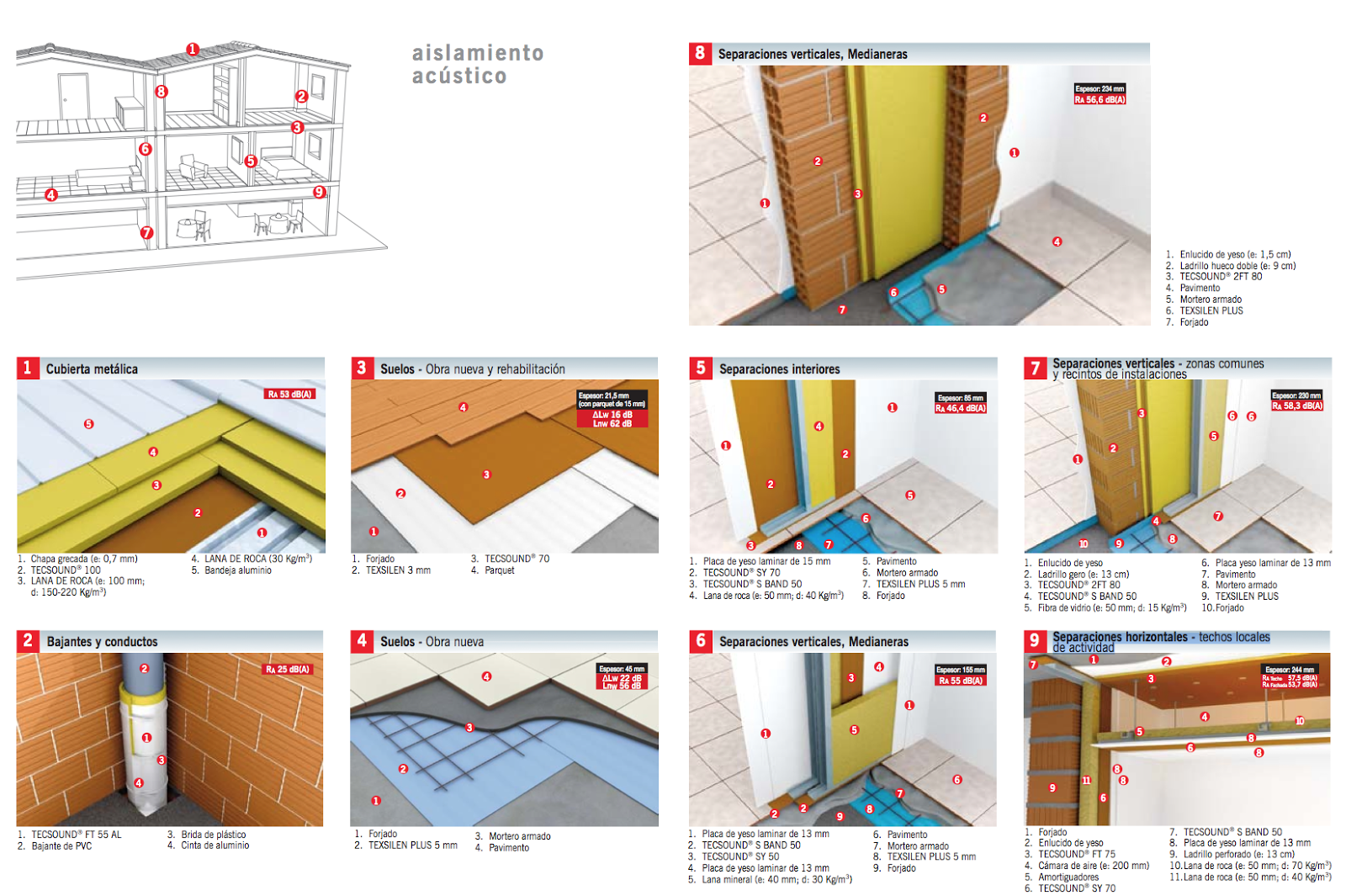 Aislamiento ac stico texsa aplicaciones celeste for Aislamiento tejados tipos