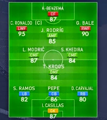 Bentuk Formasi Terbaik PES 2015 Untuk Tim Real Madrid