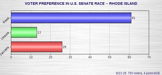 Rhode Island Poll Results