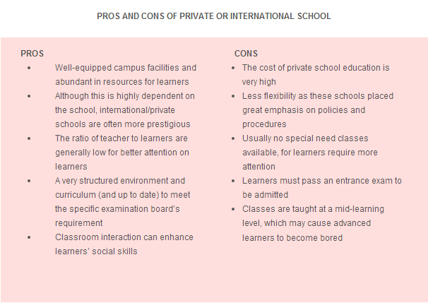 Pros and Cons for Learners of Facebook