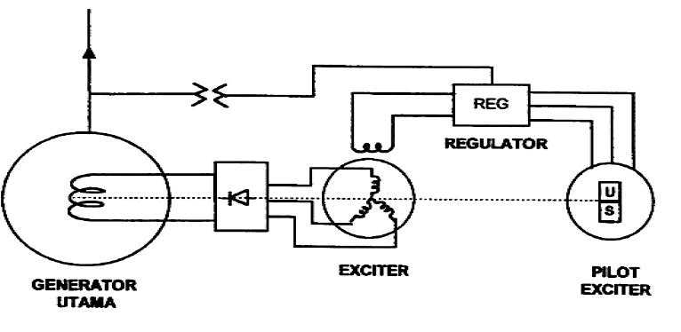 diagram sistem eksitasi tanpa sikat  brushless excitation  2