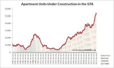 Toronto condos under construction 2013