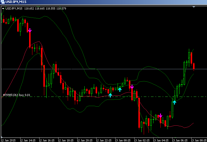 Download double bollinger bands