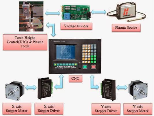 Working Principle Portable CNC Plasma Cutting Machines