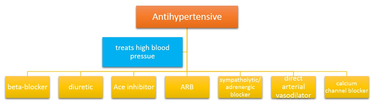 classification of antihypertensive drugs pdf