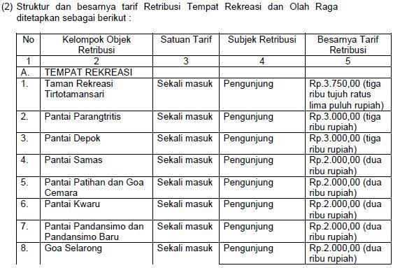 Daftar Harga Tiket Masuk Obyek Wisata Pantai Parangtritis dan Tempat Rekreasi Lainnya di  Bantul Yogyakarta 2015/2016