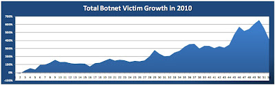 crecimiento-botnets