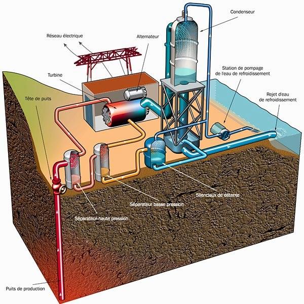 Production lectrique les espoirs ouverts par la g othermie profonde haba - Principe de fonctionnement de la geothermie ...