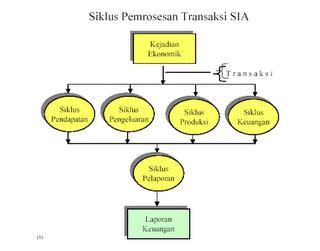 siklus atau proses pencatatan akuntansi html 4 siklus pemrosesan