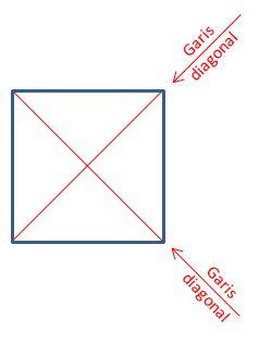 Gambar: garis diagonal persegi/bujur sangkar