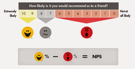Net Promoter Mixture Modeling: Can a Single Likelihood Rating Reveal Customer Segments?