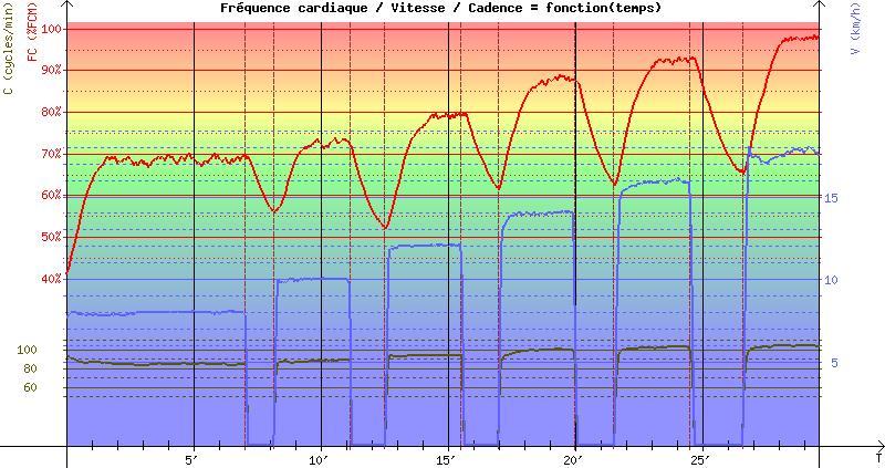 Jp75018 ultra marathon test d 39 effort sur tapis mesure indirecte vo2max - Test vo2max sur tapis roulant ...
