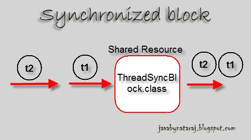 Synchronized block in Java_JavabynataraJ