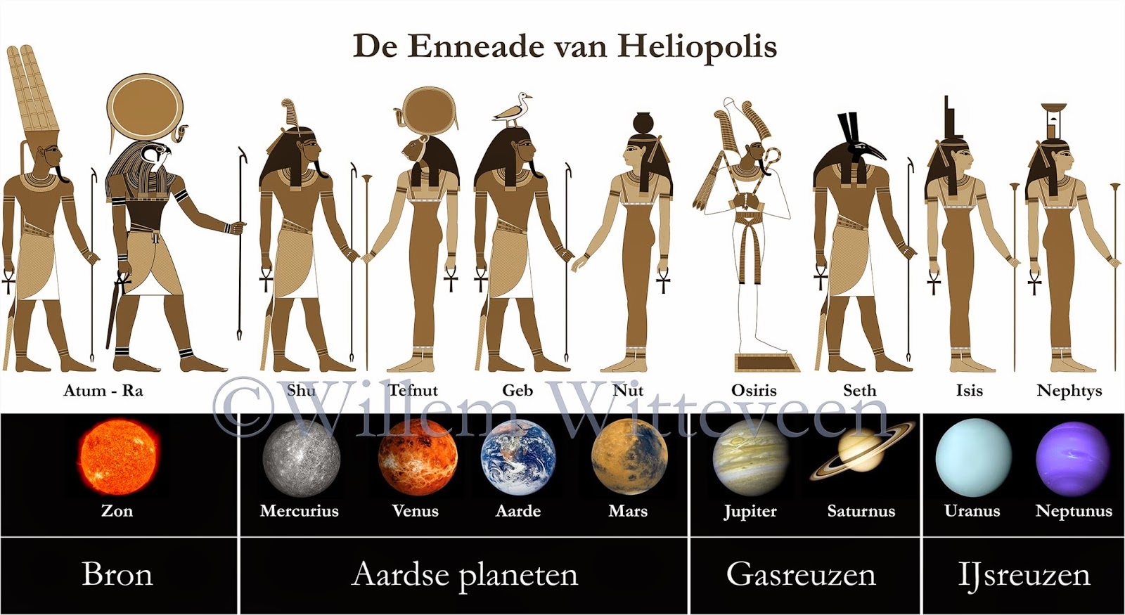 Ancient Egyptian Connections: The Ennead of Heliopolis