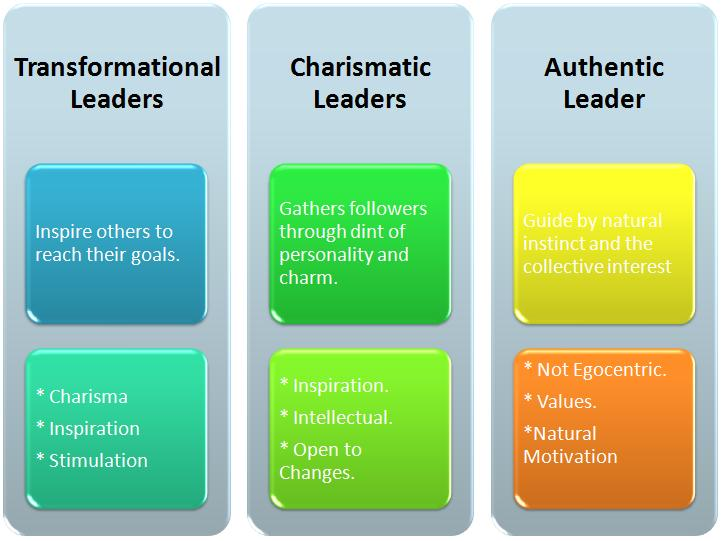 management and leadership styles This article explores six common leadership styles and how they can be applied in project dynamics.