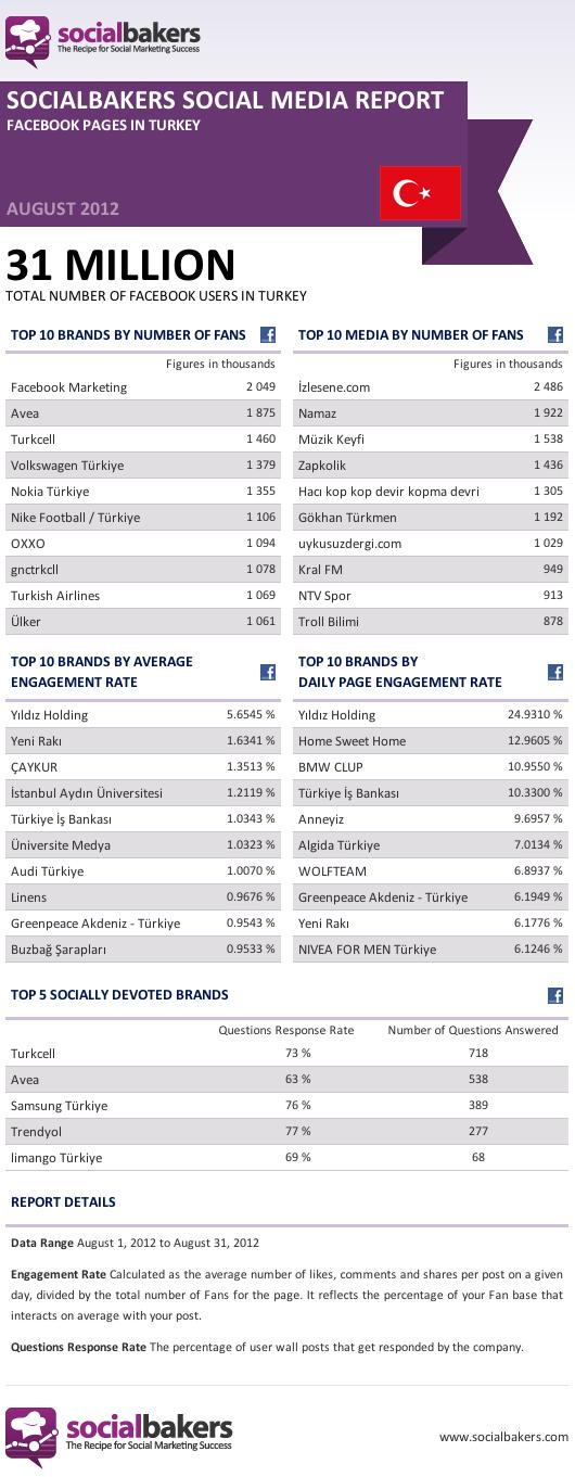 faceboook-turkiye-infografik-socialbakers-agustos-2012