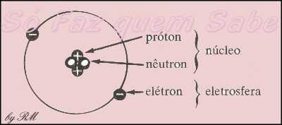 O átomo é formado pelo núcleo (prótons e nêutrons) e pela eletrosfera (elétrons)