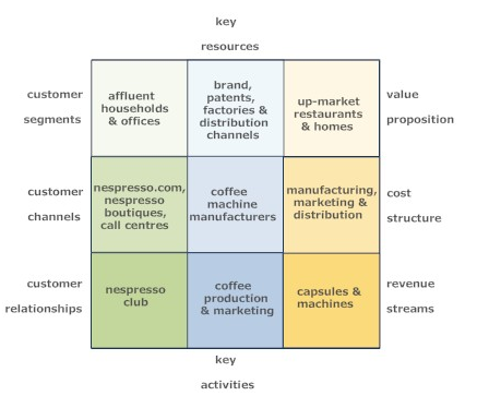 nespresso marketing case study