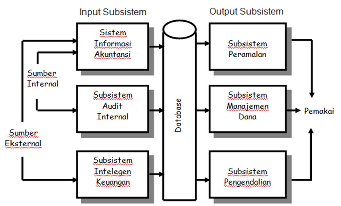 Dibawah ini adalah skema dari Sistem Informasi Keuangan