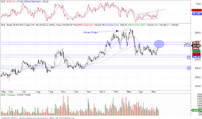 DLF, Reliance - Technical Update