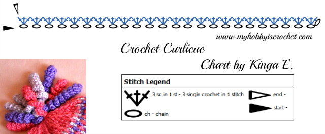 Crochet curlicue charted pattern/ Diagrama/ Grafico resortes, rolitos a crochet