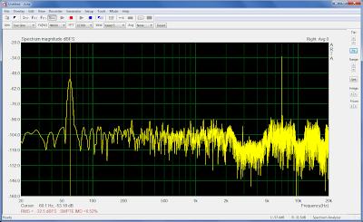Distorção por Intermodulação do amplificador
